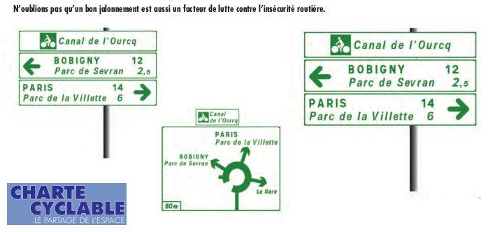 Fléchage et signalisation des itinéraires vélo - préconisations Charte Cyclable 2019.